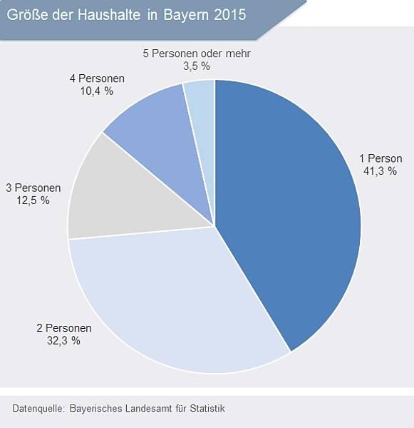 Entwicklung der singlehaushalte in deutschland